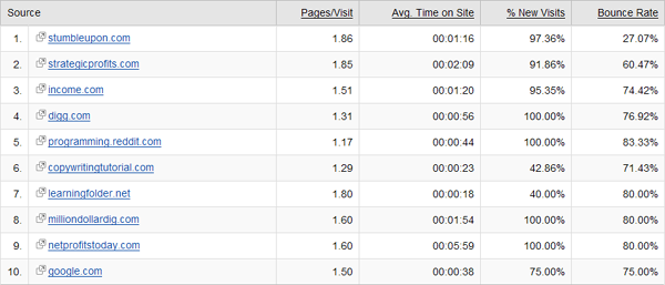 Referring Sites Table